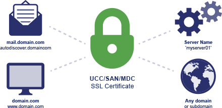 Different types of SSL/TLS Certificates