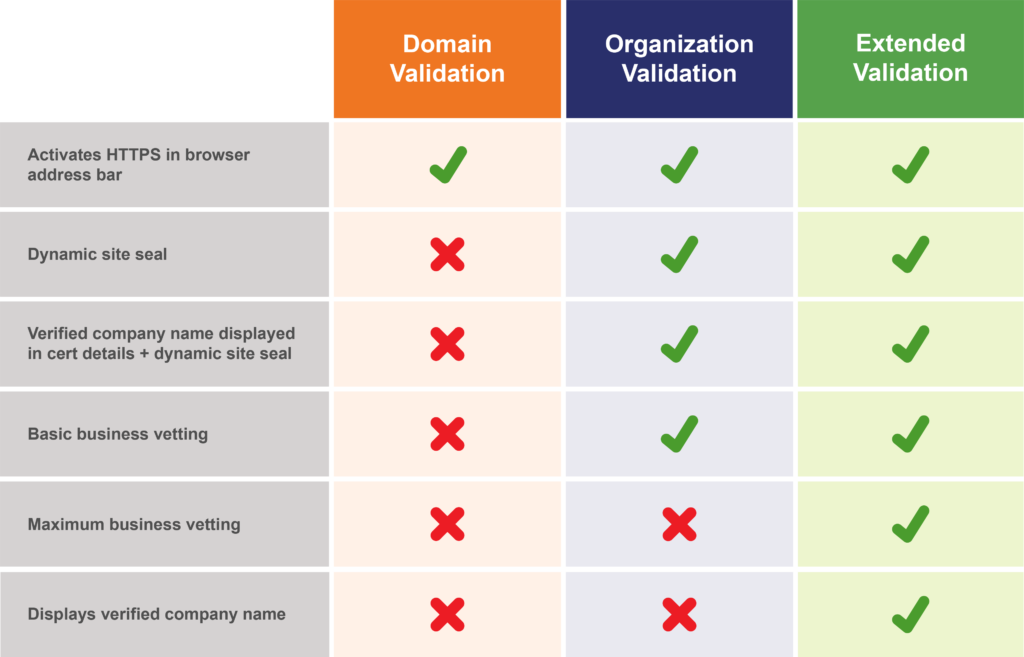 Graphic: Types of SSL certificates comparison table (by validation)